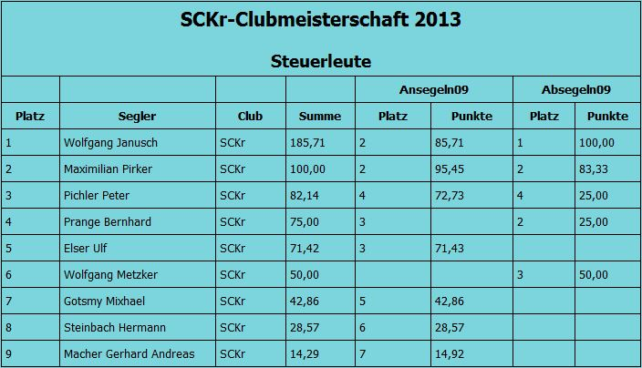 Clubmeister 2013